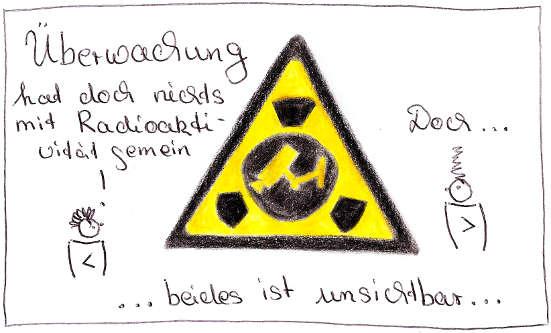 Vergleich Überwachung mit Radioaktivität